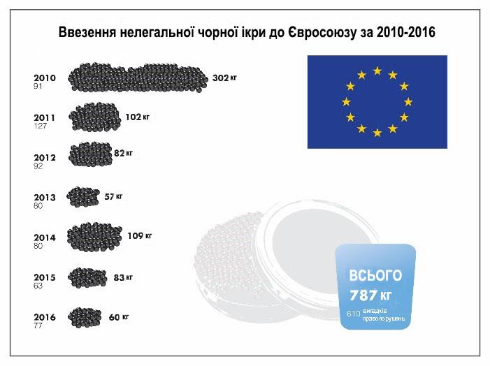 caviar image 01 укр - Україна у трійці країн-ввізників нелегальної чорної ікри до Євросоюзу та США - звіт WWF та TRAFFIC