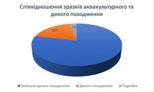 diagram 300x179 - Результати дослідження ринку ікри та м'яса осетрових риб